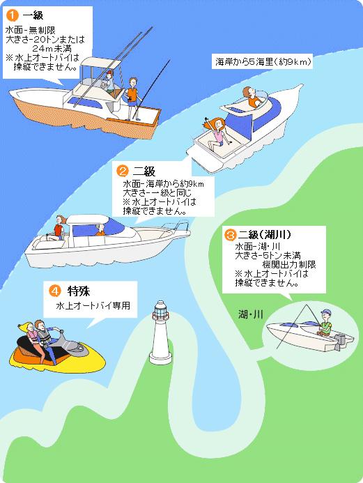図. 免許の種類